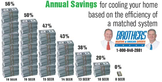 carrier 16 seer 3 ton. the majority of systems prior to 2006 are 10 seer or lower. potential energy savings may vary depending on your lifestyle, system settings, carrier 16 seer 3 ton g